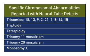 risk factors for a chromosomal abnormality vary
