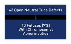 fetal open neutral tube defects