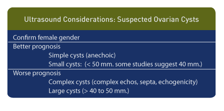 ovarian cyst aspiration
