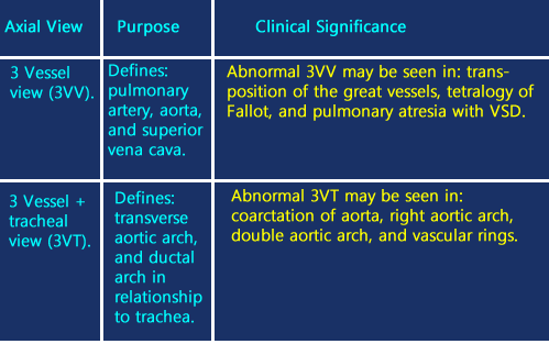 Clinical significance of 3 vessel fetal heart ultrasound