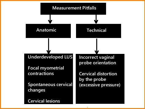 cervical measurement pitfalls